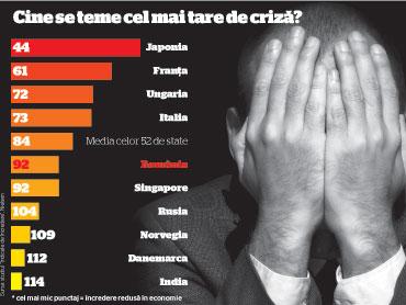 """România a obţinut 92 de puncte la capitolul """"încrederea consumatorilor"""", ceea ce relevă o stare generală mai bună decât media globală"""