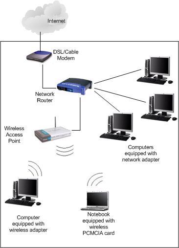 wireless-ap-network